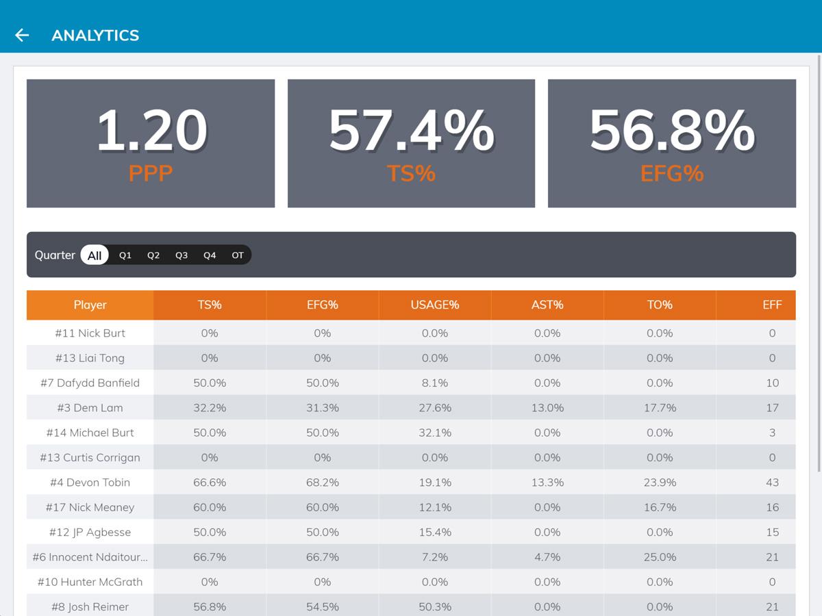 Bench Boss Efficiency stats